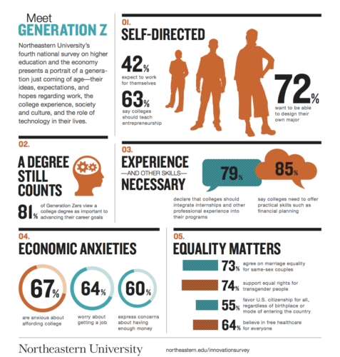 Innovation_Summit_GenZ_Infographic
