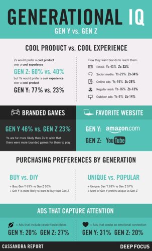 generational-iq-infographic-01-2015