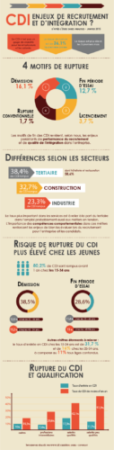 infographie_cdi_vf